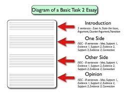 essay  wrightessay how to answer essay questions  australia assignment  help  academic writing blog  assign  sample essay structure  writing a  formal