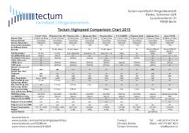 Highspeed Camera Comparison Chart
