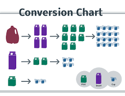 Gallon Quart Conversion Chart Converting Cups To Gallons Chart Gallon Quart Pint Cup Chart
