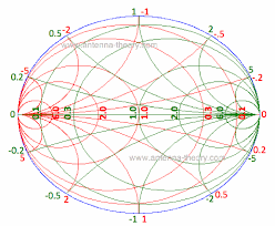The Immittance Smith Chart Impedance Matching With Only L