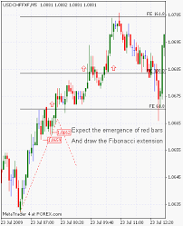 Using Fibonacci Levels To Scalp Forex Market Forextraders