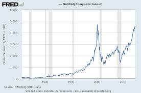stock price nasdaq