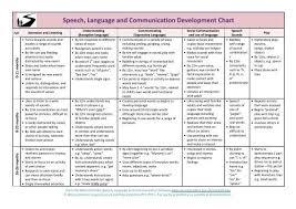 Speech Language And Communication Development Chart