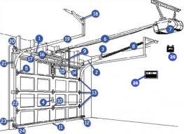 the garage doorGarage Door Parts Guide  Welcome to the Garage Door Parts Guide