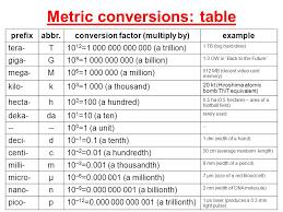 Physics Conversion Chart 17 Valid Metric Conversion Chart Science