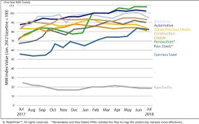 Monthly Report Price Index Trends July 2018 Steel