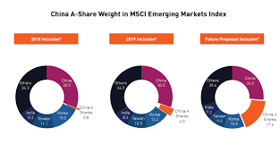 Tracking The Msci Inclusion The Msci China A Index Versus