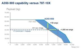 First Boeing 787 10 Enters Final Assembly Page 3