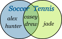 Definition Of Venn Diagram In Mathematics Sets And Venn Diagrams