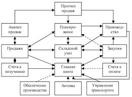Реферат Применение логистических моделей в реинжиниринге бизнес  Применение логистических моделей в реинжиниринге бизнес процессов