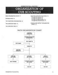 Pack Organization Chart Organization Of Cub Scouting Cub Scout Pack 883