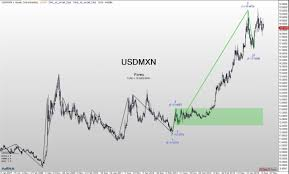 Usd Mxn A Large Correction Seems Possible Agenatrader
