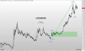 Usd Mxn Chart Usd Mxn A Large Correction Seems Possible Agenatrader