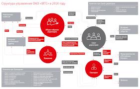 Годовой отчет ОАО МТС Корпоративное управление Общее собрание акционеров