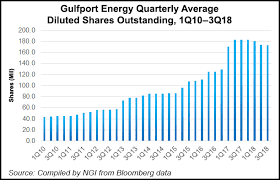 Gulfport Joins Peers Cuts 2019 Spending Amid Market Volatility