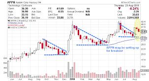Appn Stock Chart Appian Stock Revenue Growth Points Toward Higher Appn Stock