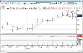 What Type Of Chart Is This Lesson Activity Technical Chart Analysis Hidden Ebf 301