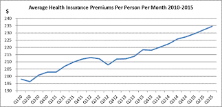 Obamacare Leads To 45 Billion Premium Increase Weiss Ratings