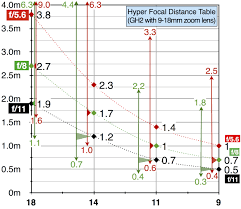 Hyper Chart For Cinematographers A Chart To Quickly Set Hyper Focal