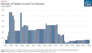 Current Tax Rate Chart How Do Federal Income Tax Rates Work Tax Policy Center