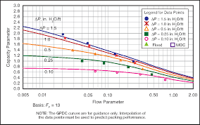 Pressure Drop Chart Figure 5 From Realistically Predict Capacity And Pressure