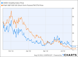 Cboe S P 500 Volatility Index Performance Stats