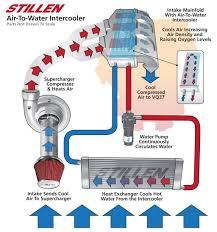help setting up a super efficient air to water intercooler design water to air intercooler design diagram flow chart cfm power