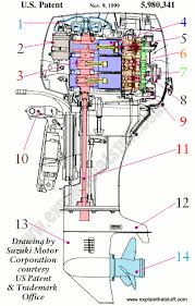 how outboard motors work explain that stuff labeled cutaway artwork of a suzuki three cylinder outboard motor