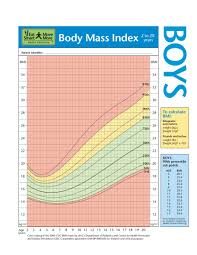 Body Mass Index Chart For Kids Bmi For Kids Chart Deped K To 12 Bmi Body Mass Index