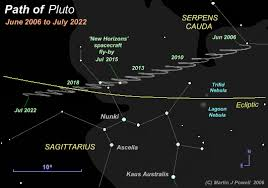 Sky Chart July 2018 The Naked Eye Planets In The Night Sky And How To Identify