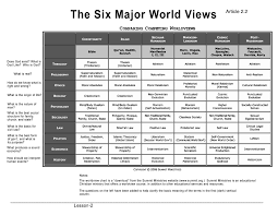 Worldview Chart Of Humanity Related Keywords Suggestions