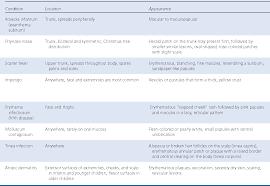 Table 1 From Common Skin Rashes In Children Semantic Scholar