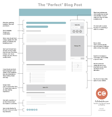 The Perfect Blog Post Simpler Is Better Coschedule Blog