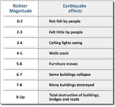 Richter Scale Chart Showing Damage Caused Earthquake