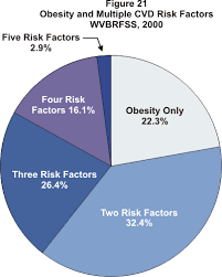 Childhood Obesity Pie Chart Obesity Facts Figures Guidelines