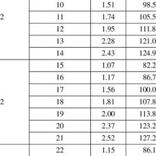 Sprinkler Pipe Schedule Chart Pressure And Flow By Pipe Schedule Method In 20 Sprinklers