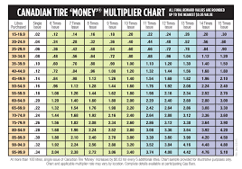 Money Multiplier Chart New Multiplier Chart For Ct Gas Bars Canadian Tire