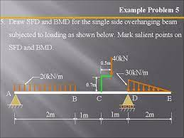 Homework help on afd sfd bmd cadwolf : Shear Force And Bending Moment Diagrams Sfd Bmd