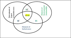 Elements Of A Venn Diagram Elements Of The Fundamentals Of Trade Led Green Growth A Venn