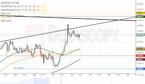 Nzd Usd Analysis Likely To Make Pullback
