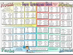 Super Synonyms Sheet Nouns Adjectives Verbs Adverbs