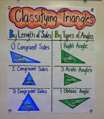 Triangle Classification Chart Triangle Classification Made Easy Appletastic Learning
