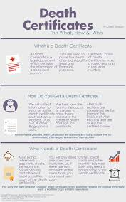 Faq S Archives The Pennsylvania Cremation Services