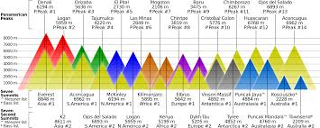 Higher Peak Altitude Chart Graphic Comparing Highest Mountains Visualign