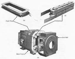 dc machine construction motors generators guide 3 6 a dc motor end bell removed b shunt field pole c interpole