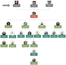 Simple Org Chart Builder Org Chart With Pictures To Easily Visualize Your