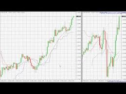 chandelier stop indicator for mt4 eurusd march 11 forex