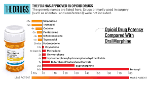Prescription Drug Identifier Chart Prescription Opioids Pain Medication Information