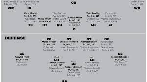 College Football 2018 Tulsa Depth Chart Stars Sleepers
