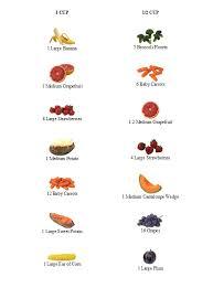 Bra Cup Size Comparison To Fruit Boob Shape Chart Bra Fruit